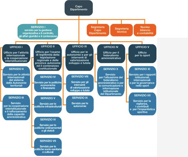 Affari regionali autonomie e sport organigramma for Sito governo italiano